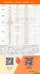 猪易通APP 8月11日河南各地外三元指导价--连续下调,局部持稳
