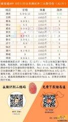 猪易通APP 8月11日山东各地外三元指导价--整体趋稳,局部小跌