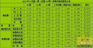 2015年8月第一周中国养殖及市场综合周报