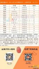 猪易通APP 8月13日山东各地外三元指导价--局部窄幅调整