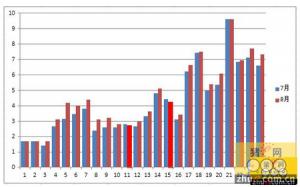 8月猪价上涨概率这么大,为何今年还会回调呢?