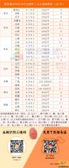 猪易通APP8月19日各地外三主流价一览图-大部分地区上涨