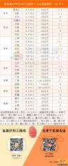 猪易通APP8月20日各地外三主流价一览图-大多数地区稳中上调