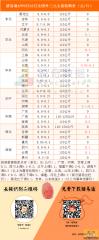 猪易通APP8月22日全国外三元价格一览图--猪价稳定为主