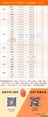 猪易通app8月23日各地外三元价格一览图――猪价整体稳定