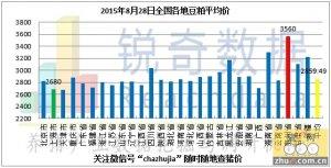 2015年8月28日料评:近几期成交拍卖粮均为高质量13年产玉米