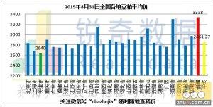 2015年8月31日料评:油厂粕价稳中下调