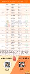 猪易通app9月13日各地外三元价格一览图――猪价继续有所下调