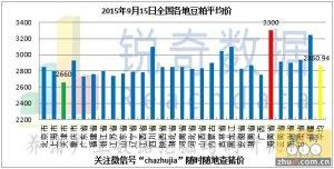 2015年9月15日料评:南北各港口粮价齐下调