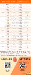 猪易通app9月19日各地外三元价格一览图――降幅有所趋缓
