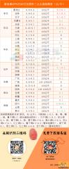 猪易通app9月20日各地外三元价格一览图――东北全面反弹