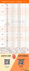 猪易通app9月22日各地外三元价格一览图――大部分地区趋稳,东北剧情反转