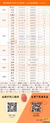 猪易通app9月23日各地外三元价格一览图――大部分地区稳定,东北继续跳水