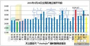 2015年9月28日料评:新粮大量上市价格压至低位