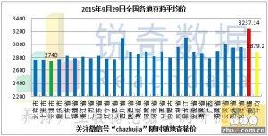 2015年9月29日料评:粕价整体稳定成交量下滑明显