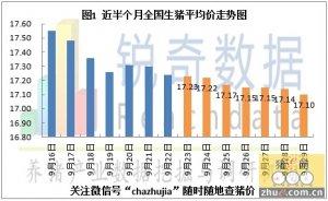 2015年9月30日猪评:国庆效应不明显屠企提量困难