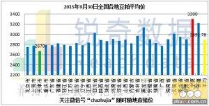 2015年9月30日料评:北方港口上市新粮品质差