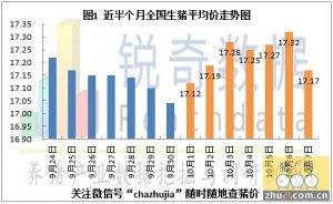 2015年10月8日猪评:国庆节后猪价又见弱势调整