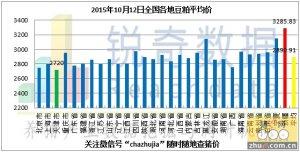 2015年10月12日料评:深加工收购价下调态势趋缓