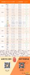 猪易通app10月15日各地外三元价格一览图-猪价持续下调