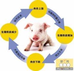 民生宏观:暂别猪周期 迎接新宽松
