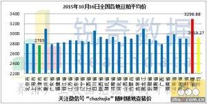 2015年10月16日料评:豆粕成交量大幅下滑 粮价趋稳