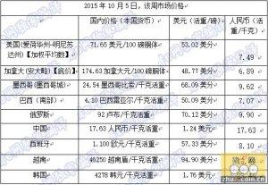 2015年10月5日,该周生猪国际市场价格