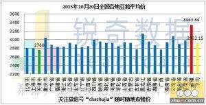 2015年10月20日料评:油厂挺粕价动力有所减弱