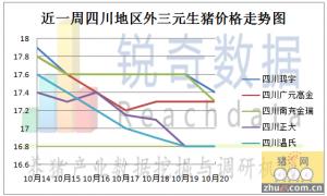 外省生猪占据四川市场,牵连本地猪价下跌