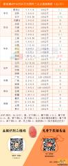 猪易通app10月25日各地外三元价格一览图--略有下调