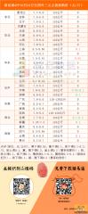 猪易通app10月24日各地外三元价格一览图--谨防下调风险