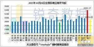 2015年10月26日料评:南方港口粮价下调北方弱稳
