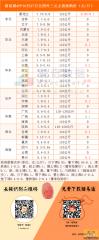 猪易通app10月27日各地外三元价格一览图