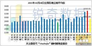 2015年10月28日料评:北方港口粮价下调南方稳定