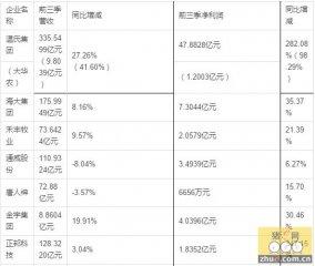 今年猪价好,哪些企业乘东风,哪些企业利润降?
