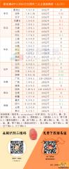 猪易通app11月03日各地外三元价格一览图