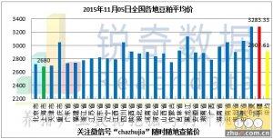 2015年11月5日料评:粕价持续下调较期价抗跌