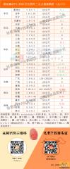 猪易通app11月05日各地外三元价格一览图