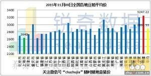 2015年11月9日料评:油厂粕价继续呈现下跌态势
