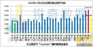 2015年11月10日料评:华北粮价丧失价格优势