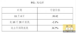 45周全国480个农村集贸市场仔猪平均价格