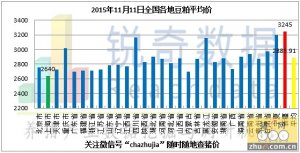 2015年11月11日料评:豆粕持续降价成交受抑制