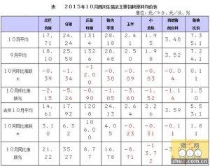 2015年10月四川生猪价格和生产监测情况