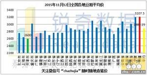 2015年11月12日料评:港口粮价继续有所上调