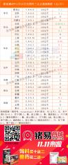 猪易通app11月13日各地外三元价格一览图