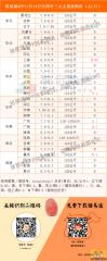猪易通app11月14日各地外三元价格一览图