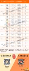 猪易通app11月15日各地外三元价格一览图