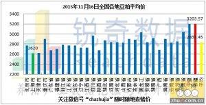 2015年11月16日料评:东北粮上量部分港口掉价
