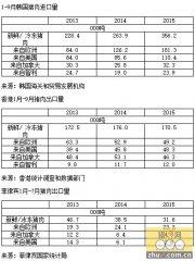 亚洲猪肉出口市场差异显著