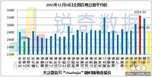 2015年11月18日料评:华北粮价优势越发弱势